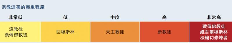 中國宗教自由報告
