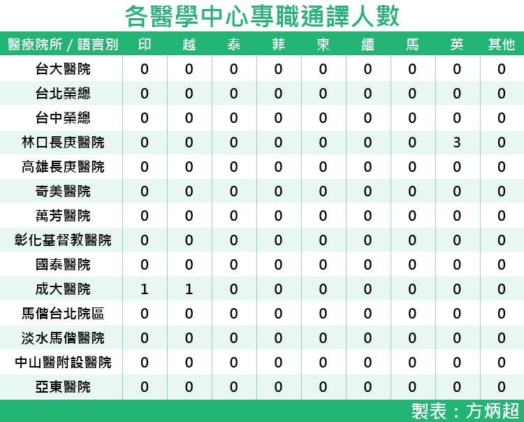 20170819-SMG0035-各醫學中心專職通譯人數