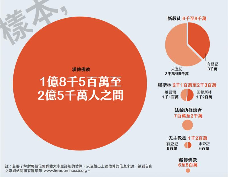 自由之家,中國宗教自由報告:中國靈魂爭奪戰。