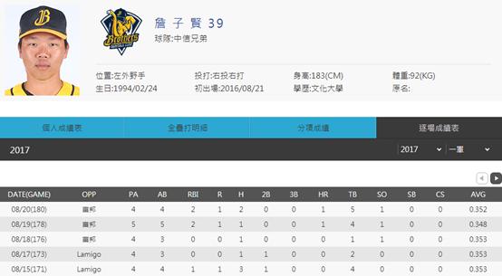 詹子賢連2場開轟!幫助球隊取得連勝。(圖/網石遊戲提供)