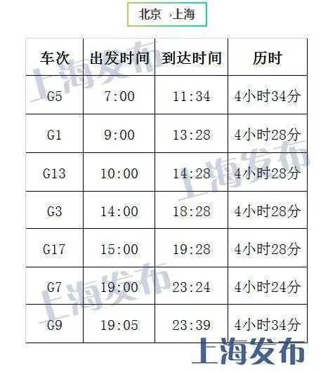 上海市政府微博帳號「上海發布」23日公布的復興號北京至上海營運時間。(翻攝網路)