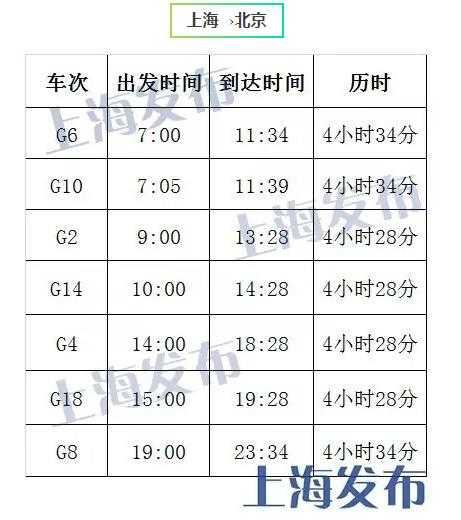 上海市政府微博帳號「上海發布」23日公布的復興號上海至北京營運時間。(翻攝網路)