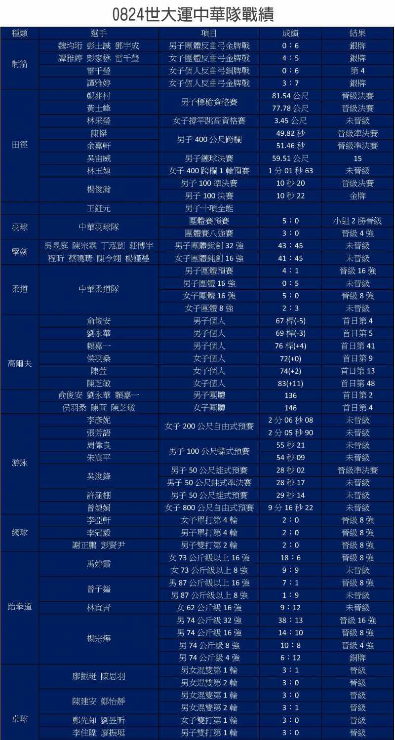 0824世大運中華隊戰績。(方炳超製表)