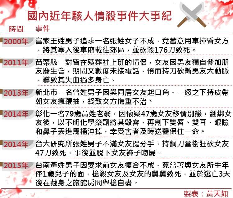 20170825-SMG0035-國內近年駭人情殺事件大事紀-01.jpg