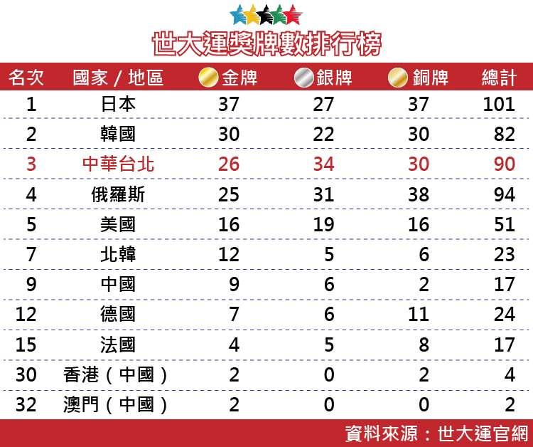 20170830-SMG0035-世大運表格-世大運獎牌數排行榜-01.jpg