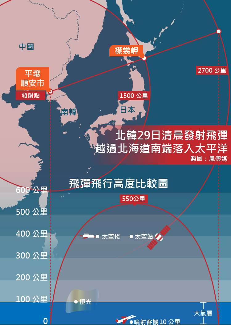 北韓2017年8月29日試射飛彈,越過北海道南端。(風傳媒製圖)