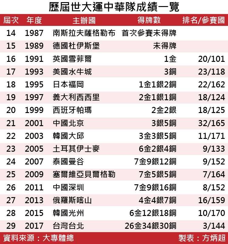 20170830-SMG0035-世大運表格-歷屆世大運中華隊成績一覽-01.jpg