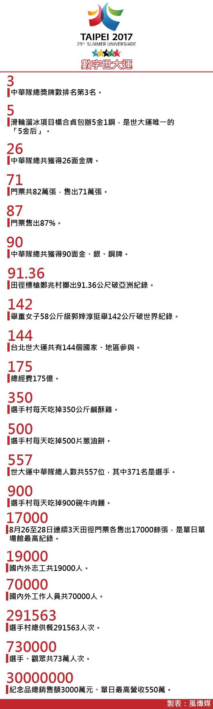 20170830-SMG0035-世大運表格-數字世大運-01.jpg