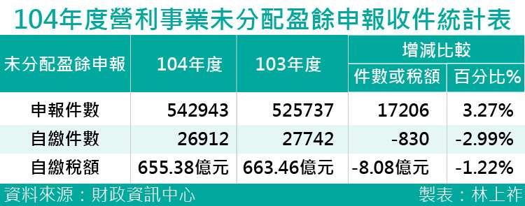 20170901-SMG0035-104年度營利事業未分配盈餘申報收件統計表