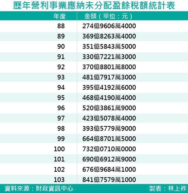 20170901-SMG0035-歷年營利事業應納未分配盈餘稅額統計表