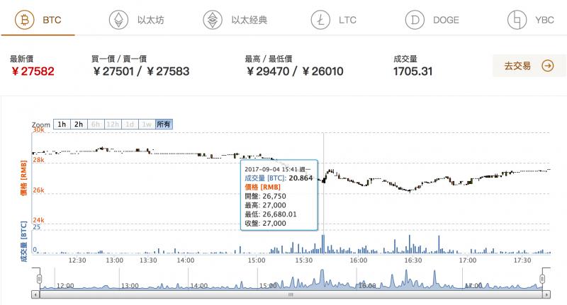 比特幣在人行宣告ICO違法後迅速下跌,但稍晚也逐漸回穩。