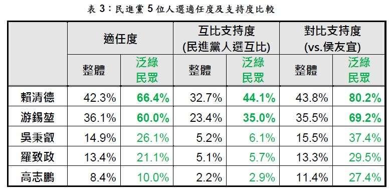 民進黨5位人選適任度及支持度比較。(台灣指標民調提供)
