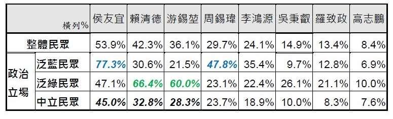 不同政治立場民眾對各可能人選適任度評價比較。(台灣指標民調提供)