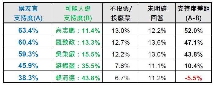 國民黨侯友宜與民進黨5位人選對決支持度比較。(台灣指標民調提供)