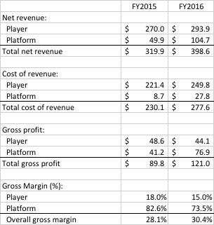 Roku過去兩個會計年度的毛利表現(資料擷取自上市申請書)。(楊建銘提供)