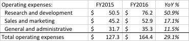 Roku過去兩年營運支出變化(資料擷取自上市申請書)。(楊建銘提供)