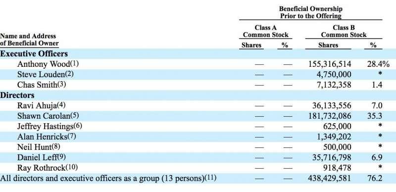 Roku上市前的股東持股比例(擷取自上市申請書)。(楊建銘提供)