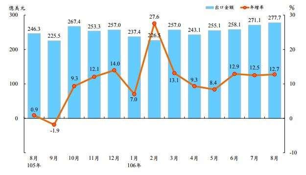 20170908-2017年8月出口及年增率。(財政部提供)