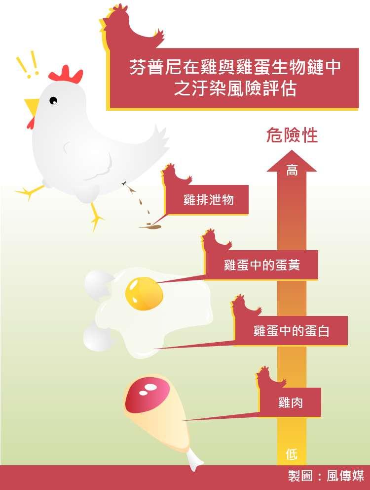 20170908-SMG0035-芬普尼在雞與雞蛋生物鏈中之汙染風險評估-天如專題