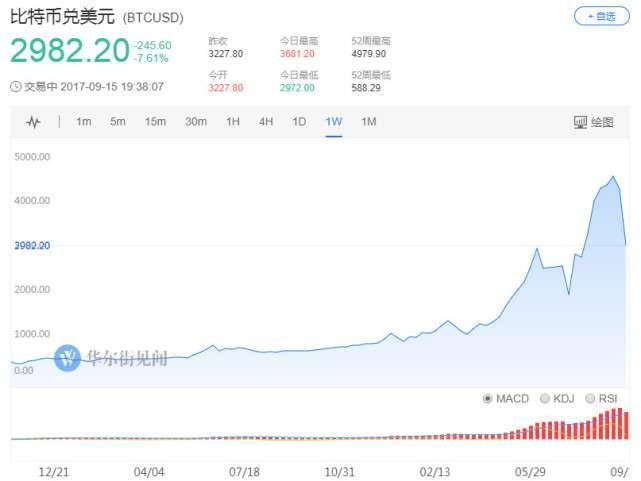 受到衝擊,比特幣大跌20.36%,跌破3000美元,比特幣現金也跌了29.6%。(取自網路)