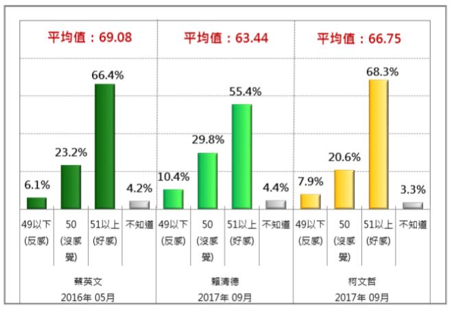 20170916-蔡英文、賴清德、柯文哲人氣熱度比較(2017/9)。(財團法人台灣民意基金會提供)