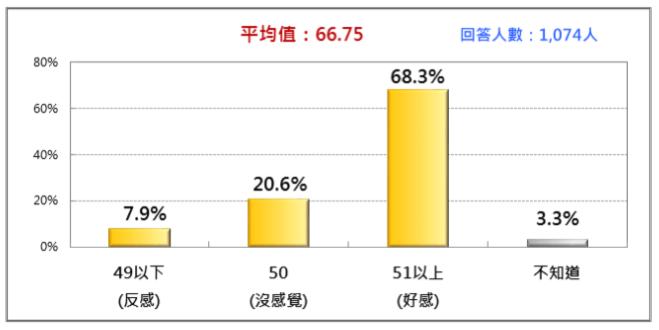 20170916-柯文哲的人氣熱度(2017/9)。(財團法人台灣民意基金會提供)