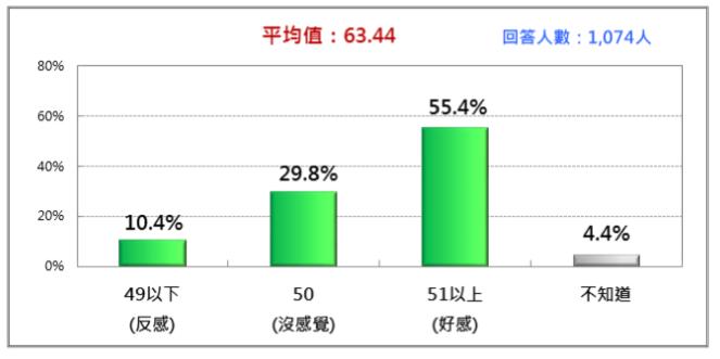 20170916-賴清德的人氣熱度(2017/9)。(財團法人台灣民意基金會提供)