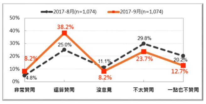 20170916-蔡英文總統聲望8、9兩月比較。(財團法人台灣民意基金會提供)