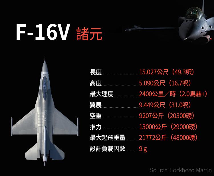 F-16V戰機諸元(Lockheed Martin.風傳媒製圖)