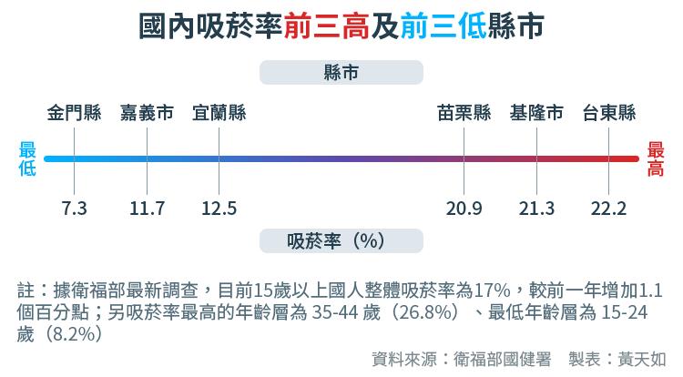 20170919-SMG0034-E04-國內吸菸率前三高及前三低縣市-01.png