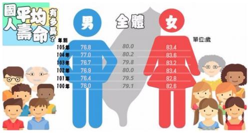 內政部表示,六都市民平均壽命,以台北市83.36歲最高、高雄市78.90歲最低,呈現自北而南依序遞減的情形。(取自內政部統計處)