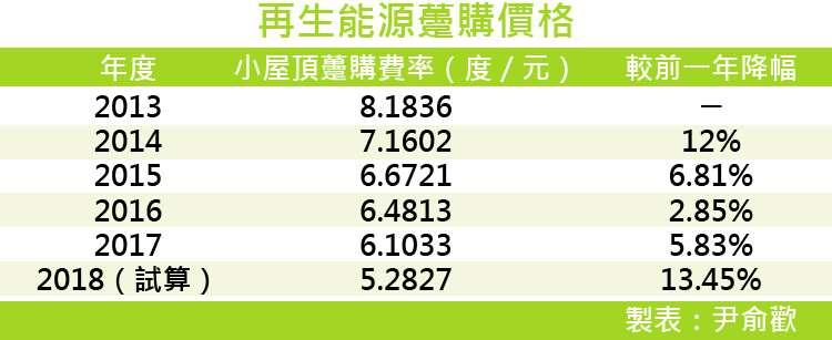 20170922-SMG0035-再生能源躉購價格-01.jpg