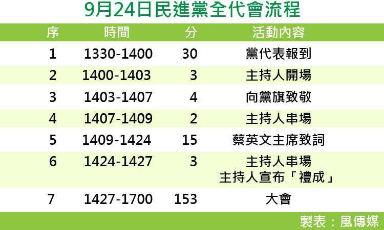 20170922-SMG0035-民進黨全代會流程-01.jpg