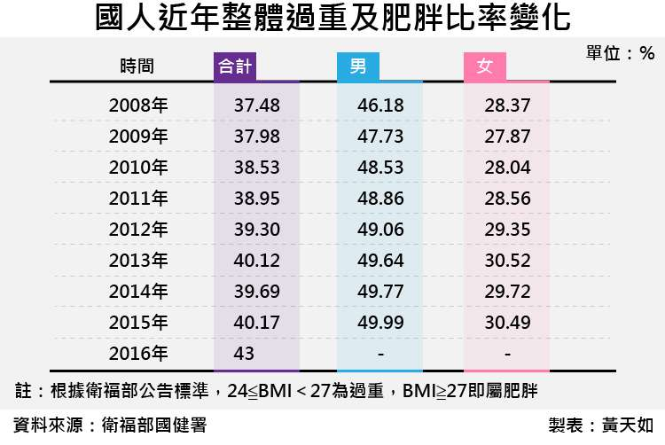 天如專題-20170922-SMG0035-國人近年整體過重及肥胖比率變化-01.jpg