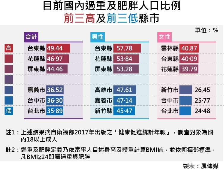 天如專題-20170922-SMG0035-目前國內過重及肥胖人口比例前三高及前三低縣市.jpg