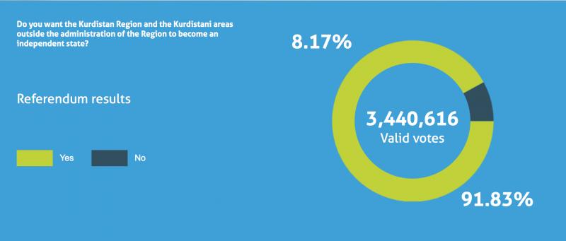 伊拉克境內的庫德自治區獨立公投結果:9成1支持!