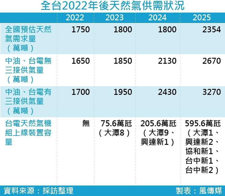 20170928-smg0035-全台2022年後天然氣供需狀況