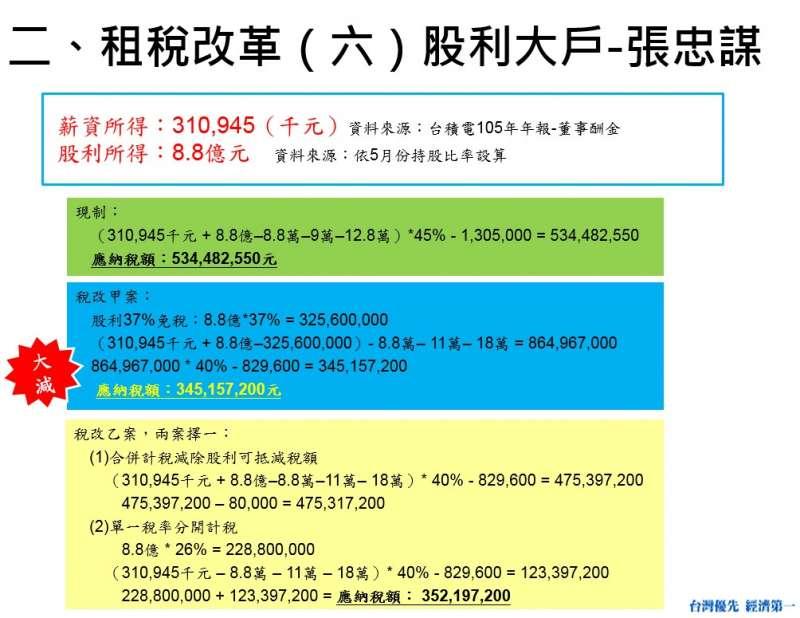 租稅改革(六)股利大戶-張忠謀。(費鴻泰辦公室提供)