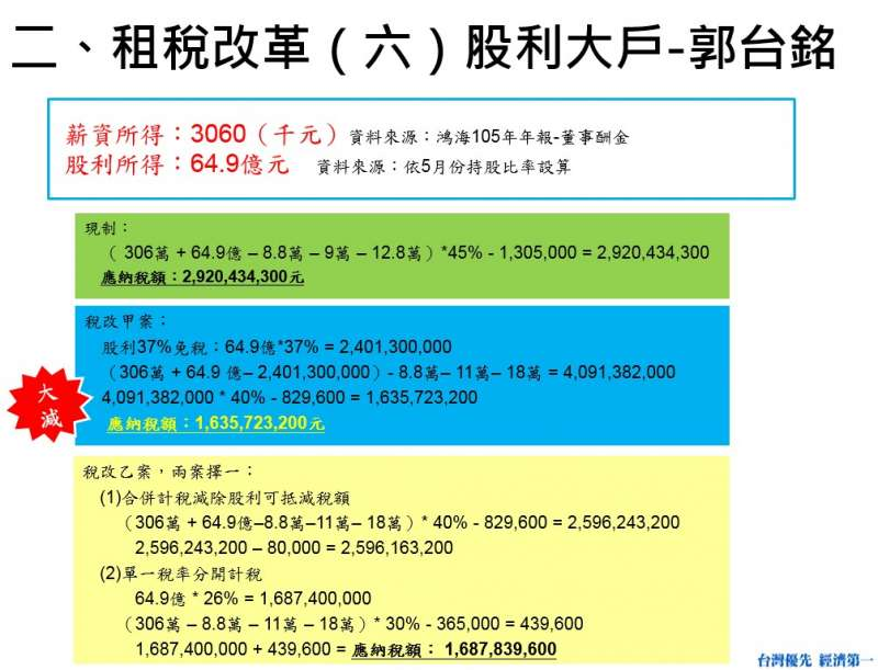 租稅改革(六)股利大戶-郭台銘。(費鴻泰辦公室提供)