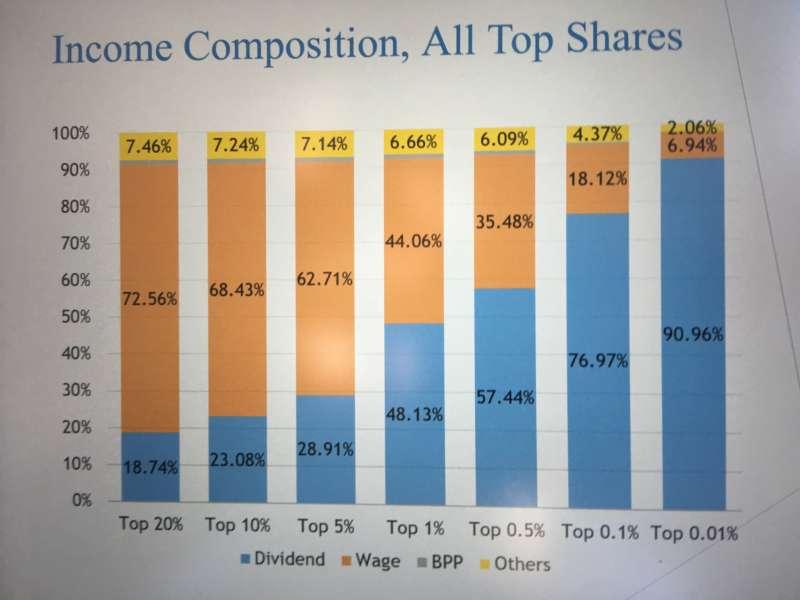 不同所得級距股利所得占比重