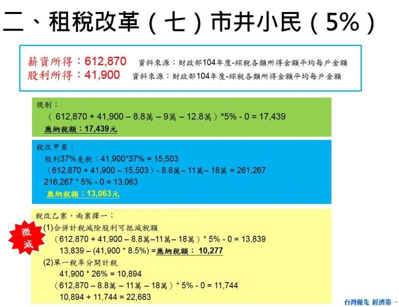 租稅改革(七)市井小民(5%)(費鴻泰辦公室提供)