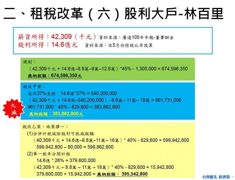 二、租稅改革(六)股利大戶─林百里(費鴻泰辦公室提供)