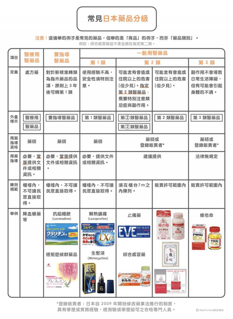 日藥_常見日本藥品分級