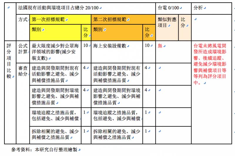 表2,法國現有活動與環境項目占總分20:100(筆者自行繪製)