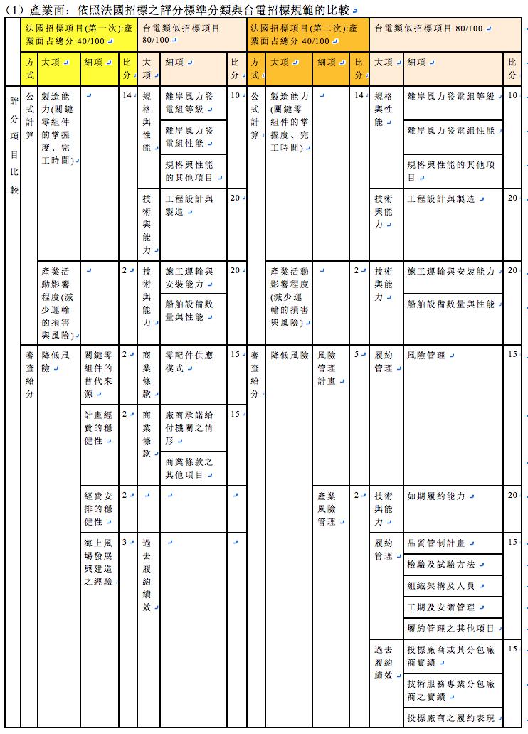表1-1,產業面:依照法國招標之評分標準分類與台電招標規範的比較(筆者自行繪製)