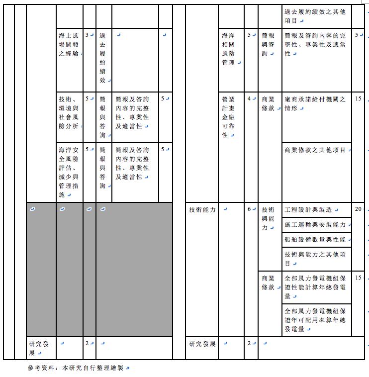 表1-2,續前表,產業面:依照法國招標之評分標準分類與台電招標規範的比較(筆者自行繪製)