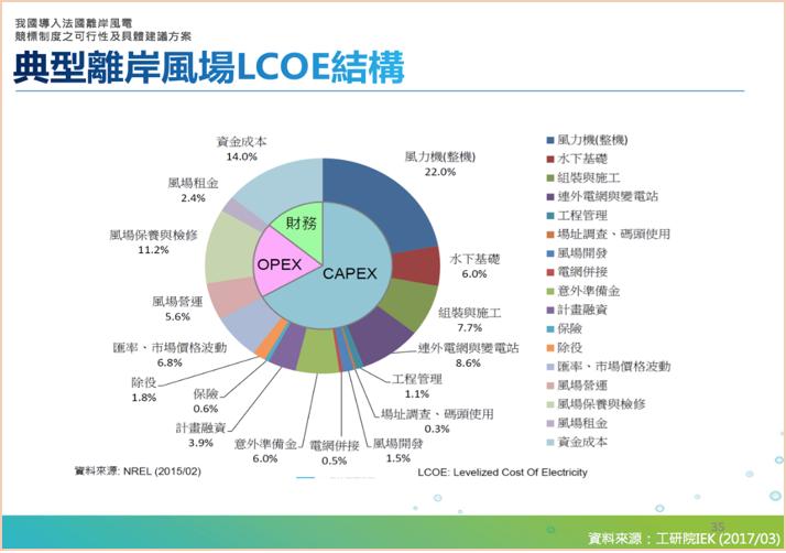 表4,典型離岸風場LECO結構(筆者提供,資料來源:康志堅離岸風電設置成本與發展趨勢,工業技術研究院產經濟與趨勢研究中心)