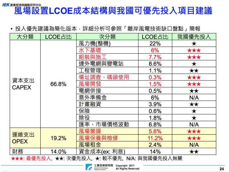 表5,風場設置LCOE成本結構與我國可優先投入項目建議。(筆者提供,資料來源:康志堅離岸風電設置成本與發展趨勢,工業技術研究院產經濟與趨勢研究中心)