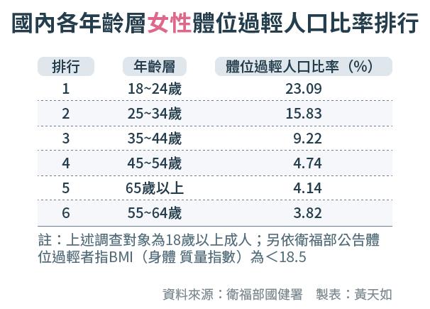 天如專題-20171003-SMG0034-E03-國內各年齡層女性體位過輕人口比率排行-01.png