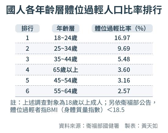 天如專題-20171003-SMG0034-E02-國人各年齡層體位過輕人口比率排行-01.png